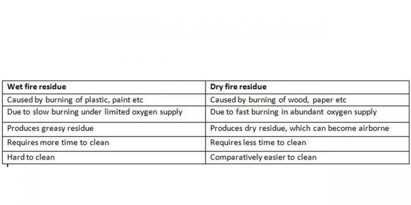 Types of smoke residues