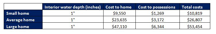 Residential flood damage recovery cost statistics table