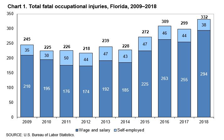 Fatal Occupational Injuries In Florida – 2018